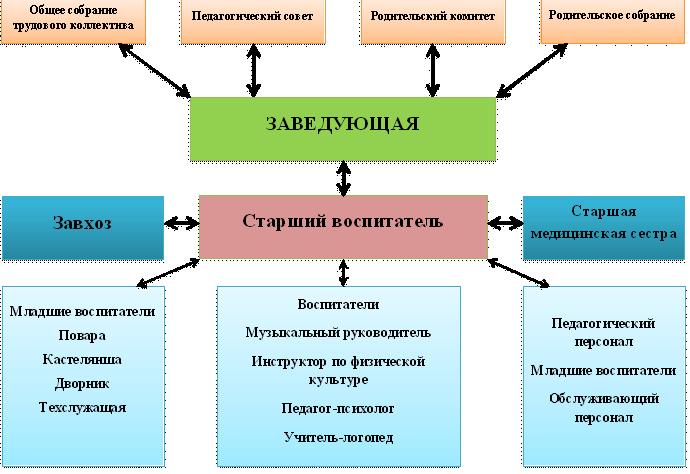 Структура и органы управления1